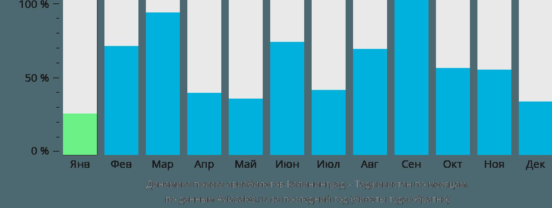 Динамика поиска авиабилетов из Калининграда в Таджикистан по месяцам
