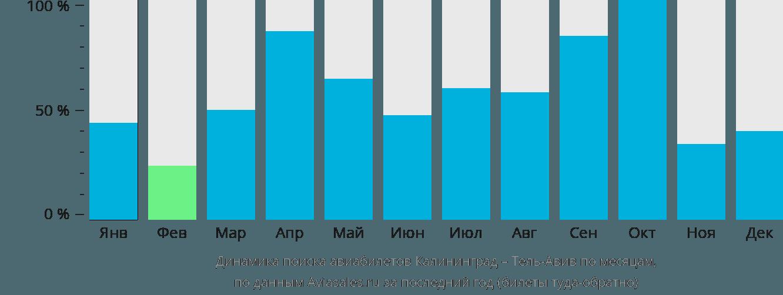 Динамика поиска авиабилетов из Калининграда в Тель-Авив по месяцам