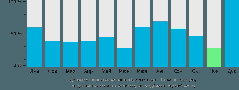 Динамика поиска авиабилетов из Калининграда в Томск по месяцам