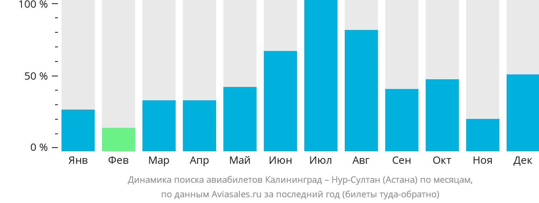 Динамика поиска авиабилетов из Калининграда в Нур-Султан (Астана) по месяцам