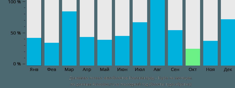 Динамика поиска авиабилетов из Калининграда в Курск по месяцам