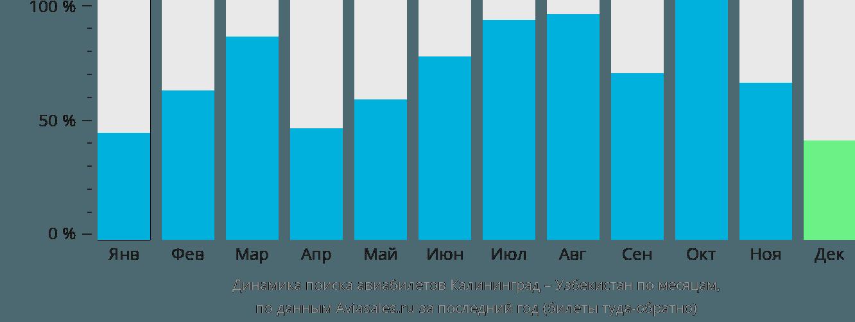 Динамика поиска авиабилетов из Калининграда в Узбекистан по месяцам