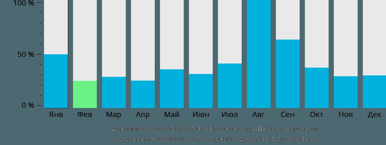 Динамика поиска авиабилетов из Калининграда в Цюрих по месяцам