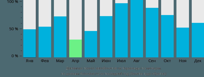 Динамика поиска авиабилетов из Караганды по месяцам