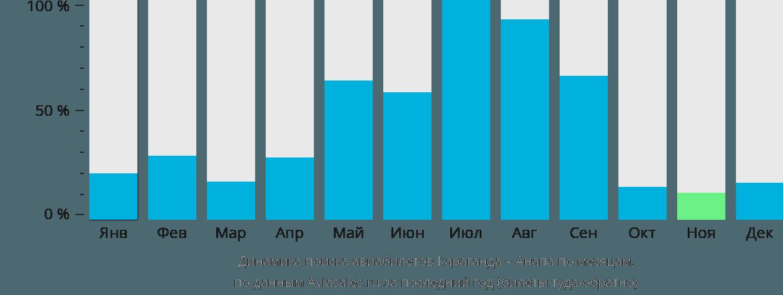 Динамика поиска авиабилетов из Караганды в Анапу по месяцам
