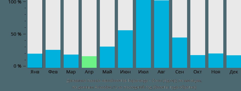 Динамика поиска авиабилетов из Караганды в Сочи по месяцам