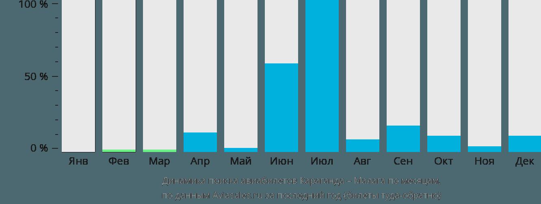 Динамика поиска авиабилетов из Караганды в Малагу по месяцам