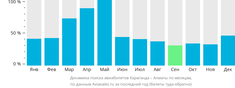 Динамика поиска авиабилетов из Караганды в Алматы по месяцам
