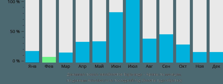 Динамика поиска авиабилетов из Караганды в Афины по месяцам