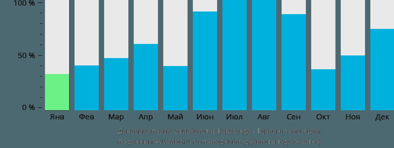 Динамика поиска авиабилетов из Караганды в Берлин по месяцам