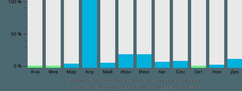 Динамика поиска авиабилетов из Караганды в Копенгаген по месяцам
