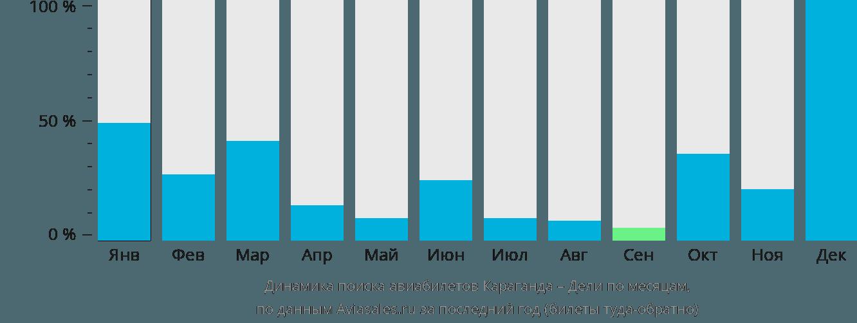Динамика поиска авиабилетов из Караганды в Дели по месяцам