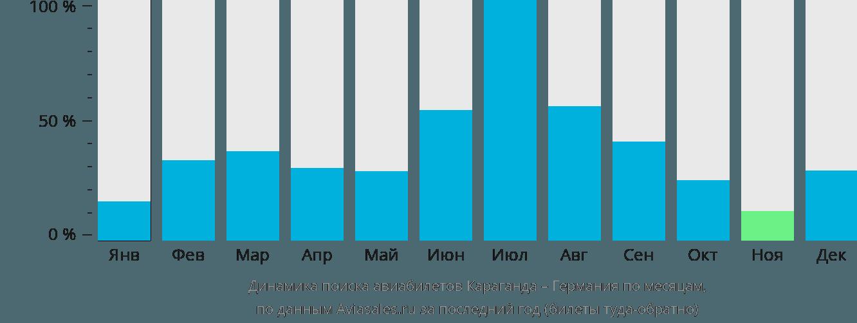 Динамика поиска авиабилетов из Караганды в Германию по месяцам