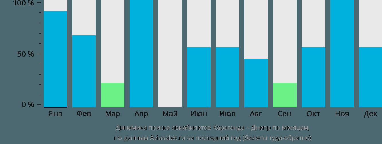 Динамика поиска авиабилетов из Караганды в Днепр по месяцам