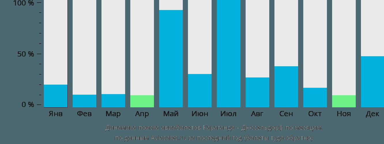 Динамика поиска авиабилетов из Караганды в Дюссельдорф по месяцам