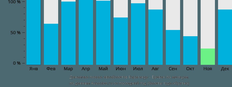 Динамика поиска авиабилетов из Караганды в Ереван по месяцам