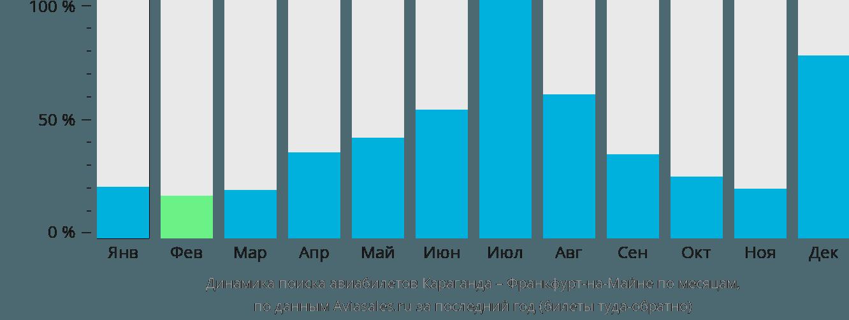 Динамика поиска авиабилетов из Караганды во Франкфурт-на-Майне по месяцам