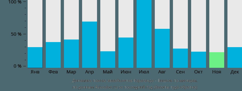 Динамика поиска авиабилетов из Караганды в Бишкек по месяцам