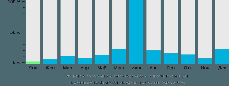 Динамика поиска авиабилетов из Караганды в Ганновер по месяцам
