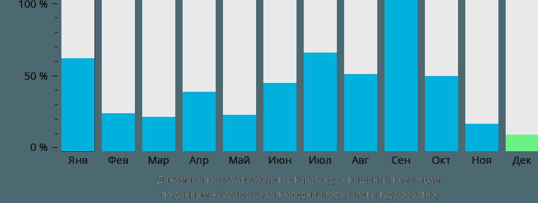Динамика поиска авиабилетов из Караганды в Кишинёв по месяцам