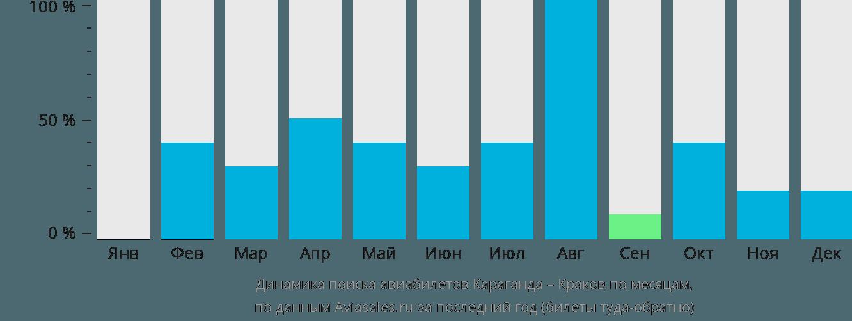 Динамика поиска авиабилетов из Караганды в Краков по месяцам