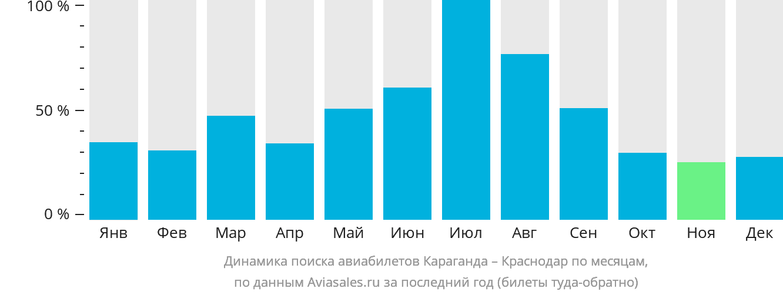 Динамика поиска авиабилетов из Караганды в Краснодар по месяцам