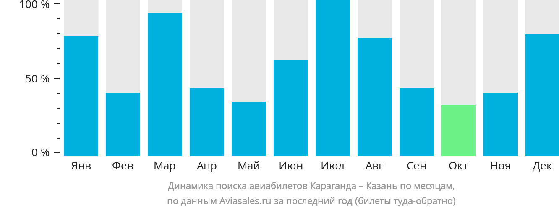 Динамика поиска авиабилетов из Караганды в Казань по месяцам