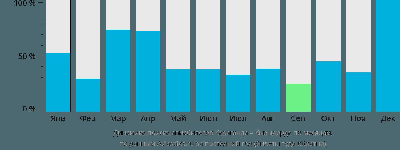 Динамика поиска авиабилетов из Караганды в Кызылорду по месяцам