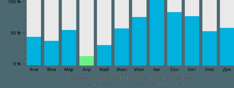 Динамика поиска авиабилетов из Караганды в Казахстан по месяцам