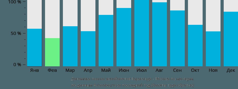Динамика поиска авиабилетов из Караганды в Москву по месяцам