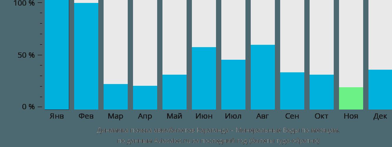 Динамика поиска авиабилетов из Караганды в Минеральные воды по месяцам