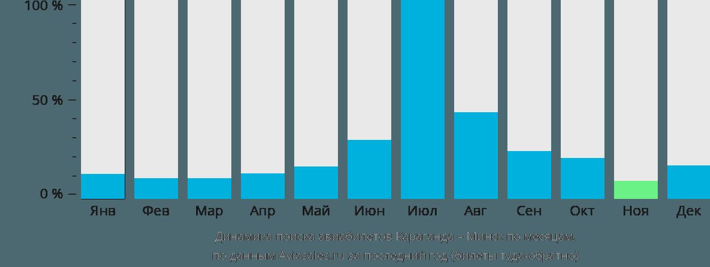 Динамика поиска авиабилетов из Караганды в Минск по месяцам