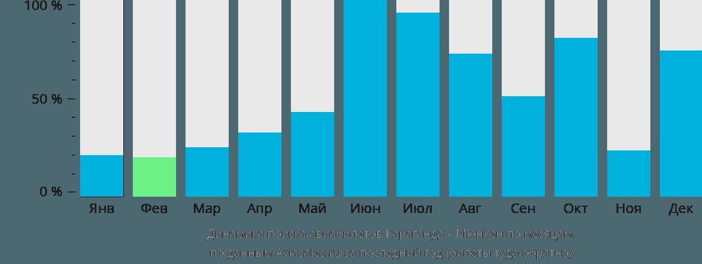 Динамика поиска авиабилетов из Караганды в Мюнхен по месяцам