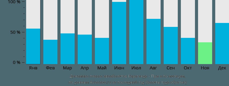 Динамика поиска авиабилетов из Караганды в Прагу по месяцам