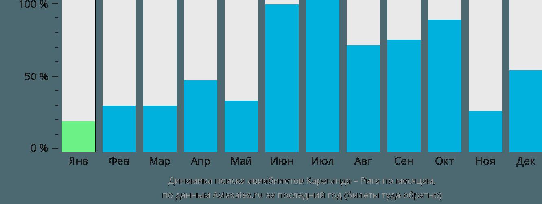 Динамика поиска авиабилетов из Караганды в Ригу по месяцам