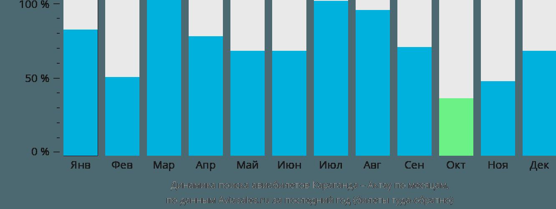 Динамика поиска авиабилетов из Караганды в Актау по месяцам