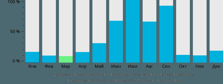 Динамика поиска авиабилетов из Караганды в Симферополь по месяцам