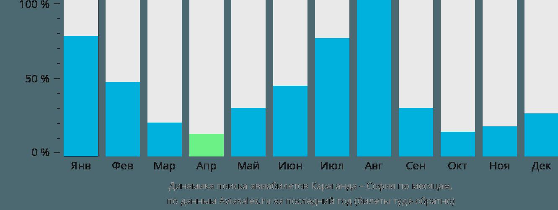 Динамика поиска авиабилетов из Караганды в Софию по месяцам