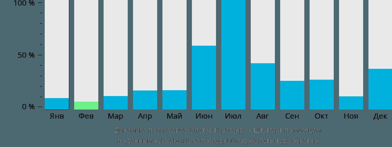 Динамика поиска авиабилетов из Караганды в Штутгарт по месяцам