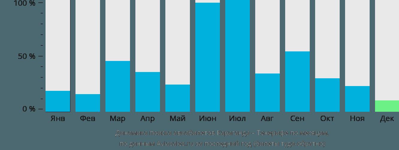 Динамика поиска авиабилетов из Караганды на Тенерифе по месяцам