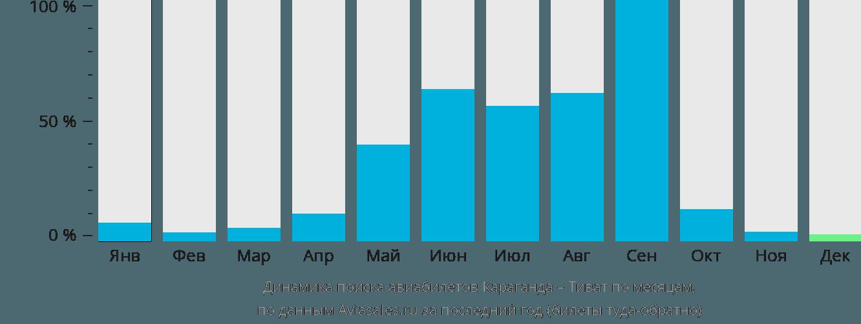 Динамика поиска авиабилетов из Караганды в Тиват по месяцам