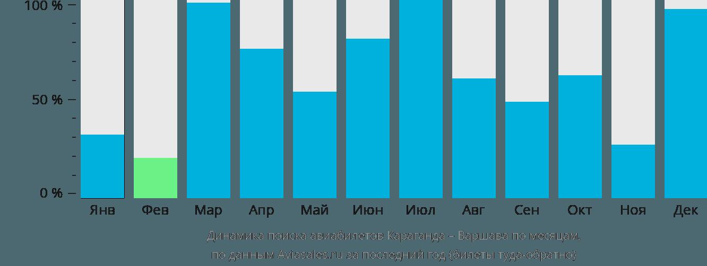 Динамика поиска авиабилетов из Караганды в Варшаву по месяцам