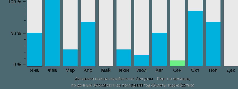 Динамика поиска авиабилетов из Калгурли в Перт по месяцам