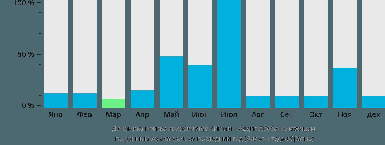 Динамика поиска авиабилетов из Кигали в Аддис-Абебу по месяцам