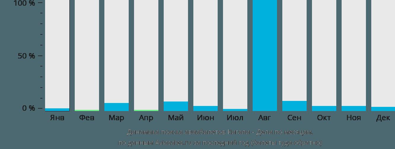 Динамика поиска авиабилетов из Кигали в Дели по месяцам