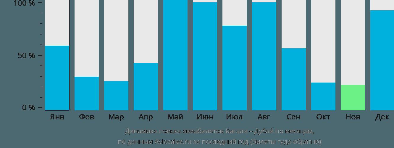Динамика поиска авиабилетов из Кигали в Дубай по месяцам