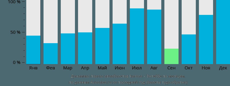 Динамика поиска авиабилетов из Кигали в Энтеббе по месяцам