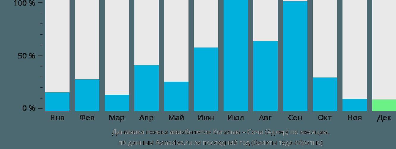 Динамика поиска авиабилетов из Когалыма в Сочи по месяцам