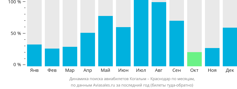 Динамика поиска авиабилетов из Когалыма в Краснодар по месяцам