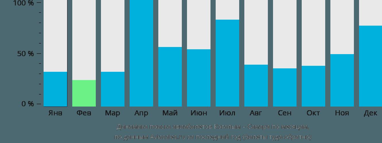 Динамика поиска авиабилетов из Когалыма в Самару по месяцам